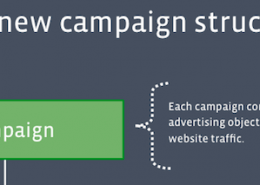 Facebook New Campaign Ad Structure