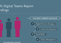 Marketworks Media - Digital Teams Report