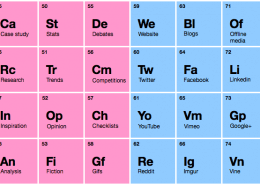 Periodic Table of Internet Marketing
