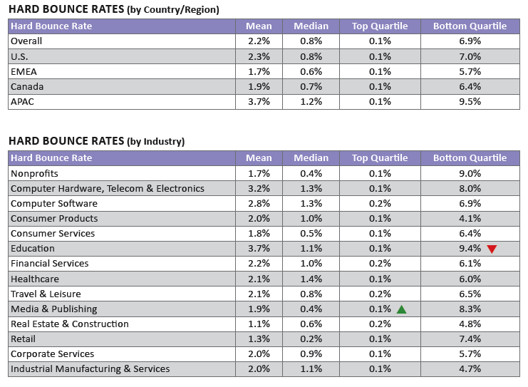 2013 Email Benchmarks - Bounce Rates