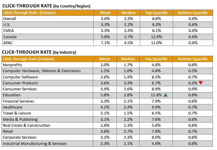 2013 Email Benchmarks - Click-Through Rates