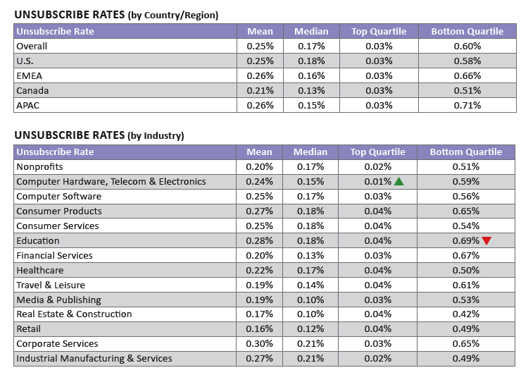 2013 Email Benchmarks - Unsubscribe Rates