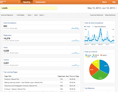 Marketworks Media - Google Custom Dashboard - Leads