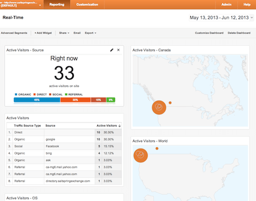 Marketworks Media - Google Custom Dashboard - Real-Time