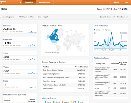 Marketworks Media - Google Custom Dashboard - Sales