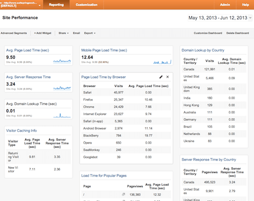 Marketworks Media - Google Custom Dashboard - Site Performance