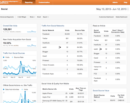 Marketworks Media - Google Custom Dashboard - Social