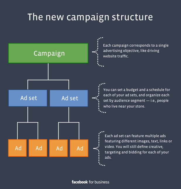 Facebook New Ad Structure