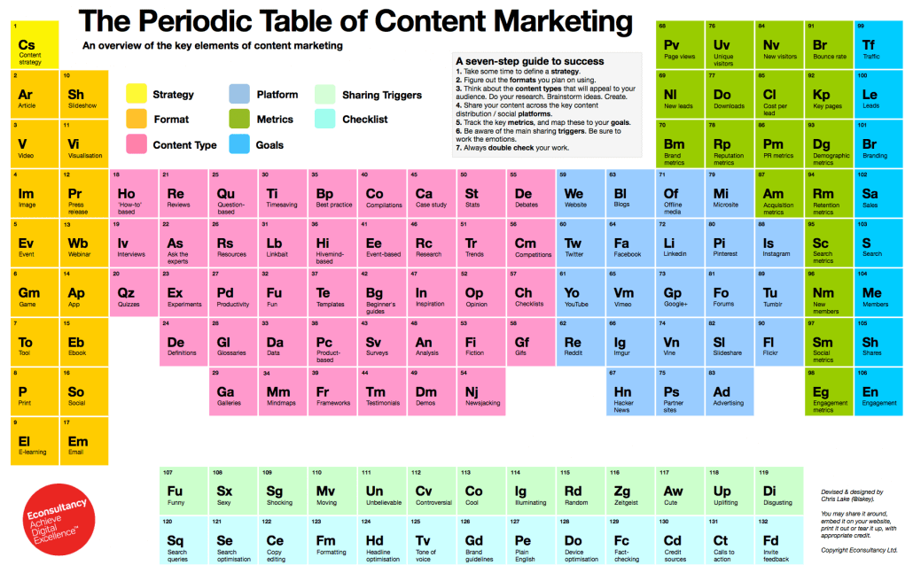 Marketworks Media - Periodic Table of Content Marketing