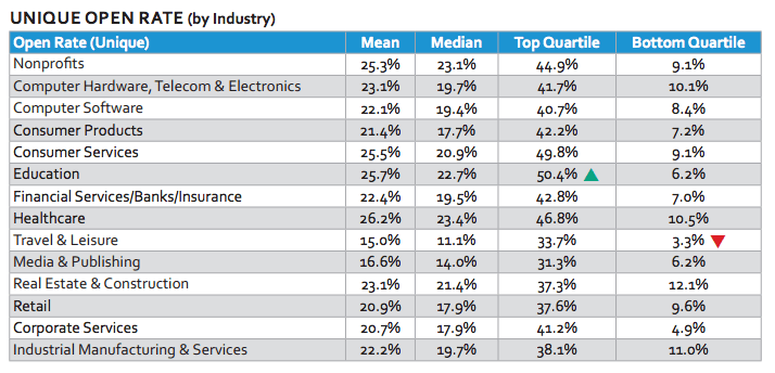 2014 Email Marketing Benchmarks - Open Rate